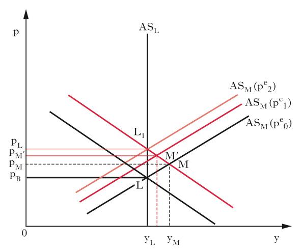Modello domanda offerta aggregata