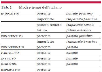 sistema verbale latino