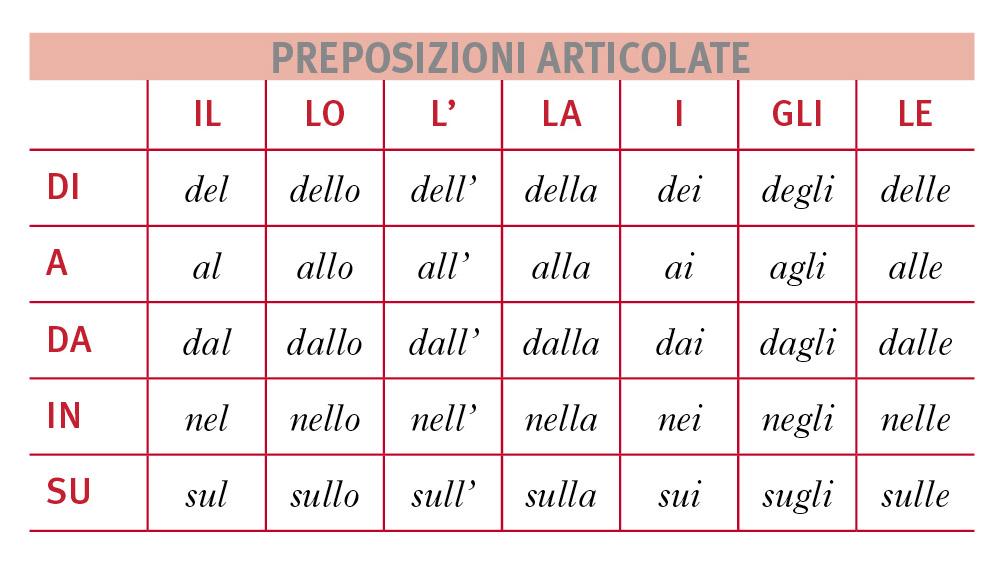preposizioni e articoli italiani