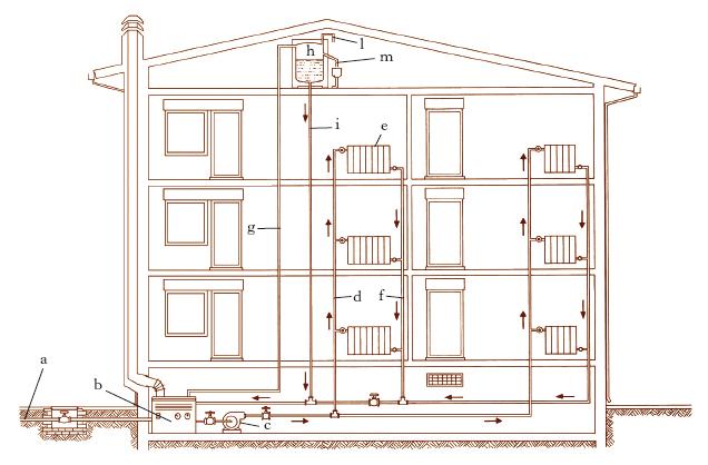 Schema di un impianto di riscaldamento autonomo