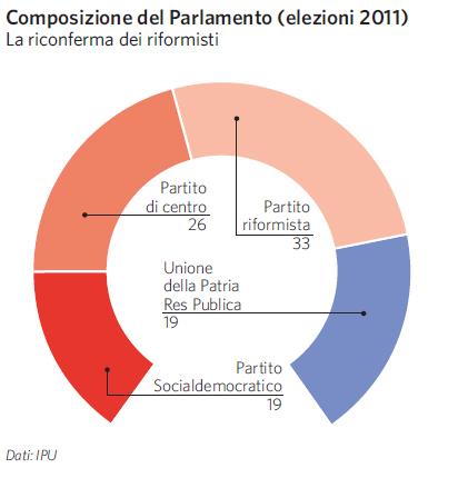 Estonia in atlante geopolitico for Composizione del parlamento