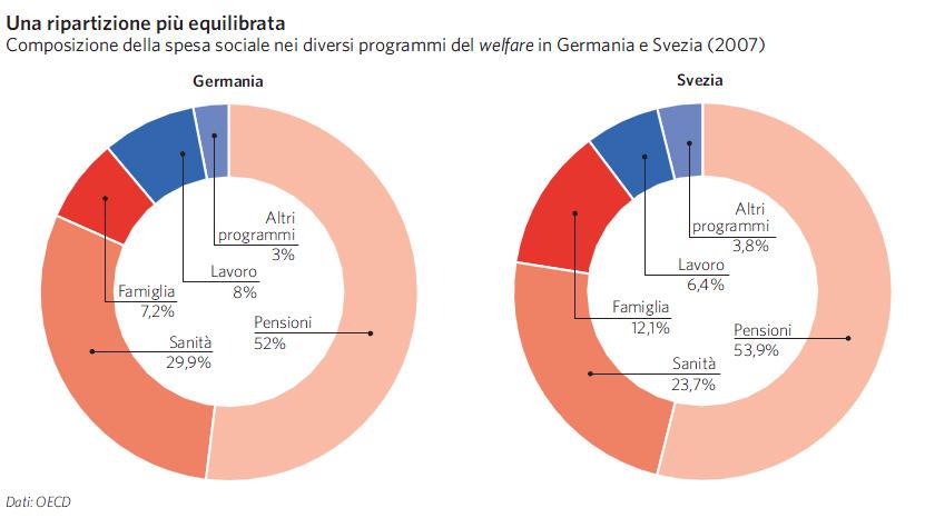 I sistemi di welfare in europa e nel mondo in atlante for Spesa per oneri di sistema