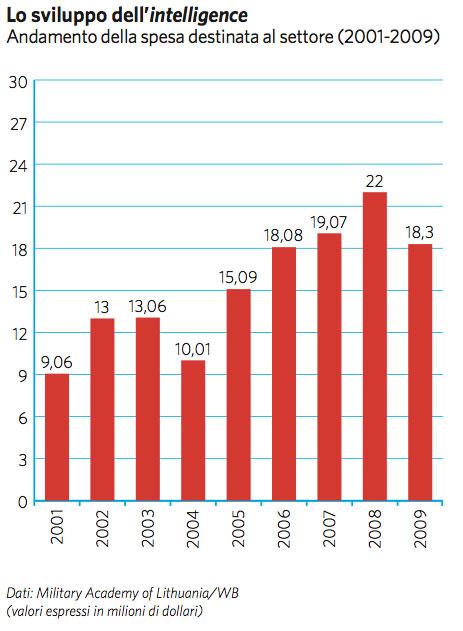 lituania economia: