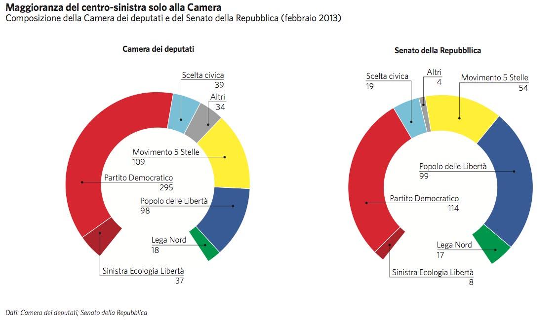 Italia in atlante geopolitico for Composizione senato italiano