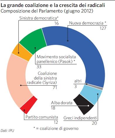 Grecia in atlante geopolitico for Composizione del parlamento