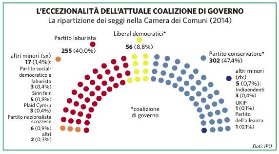 Regno unito in atlante geopolitico for Composizione parlamento italiano