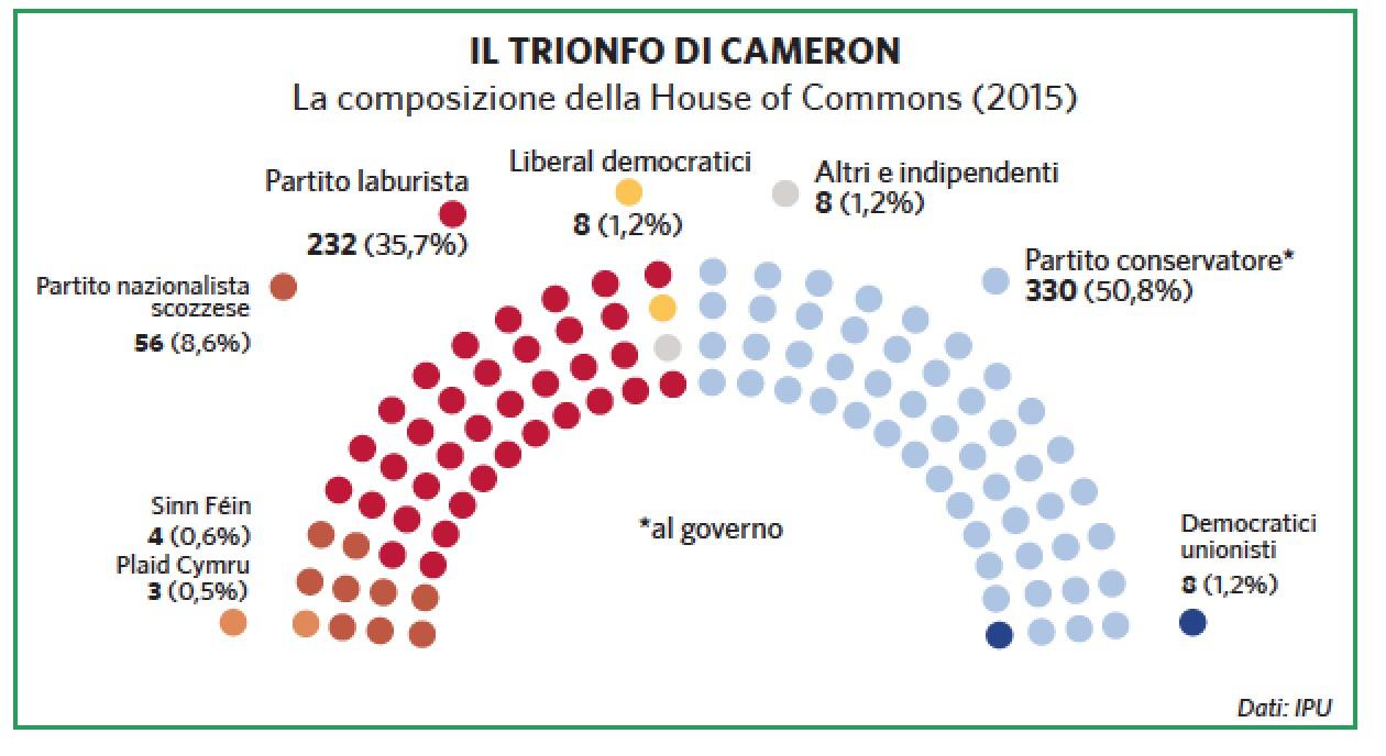 Regno unito in atlante geopolitico for Quanti sono i membri del parlamento italiano