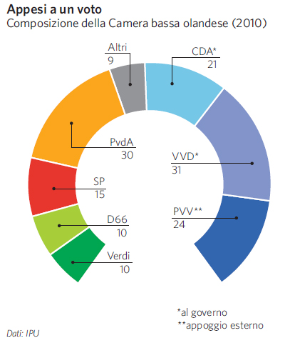 Paesi bassi in atlante geopolitico for Composizione della camera dei deputati
