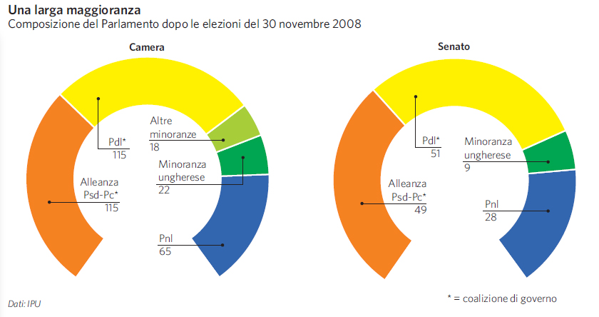 Romania in atlante geopolitico for Composizione parlamento