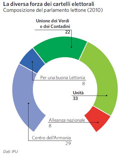 Lettonia in atlante geopolitico for Composizione parlamento