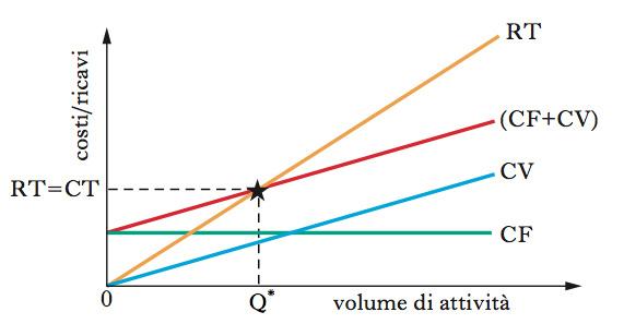 BreakEven Analysis In Dizionario Di Economia E Finanza