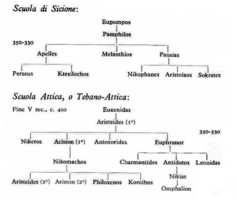 Greca Arte In Enciclopedia Dell Arte Antica