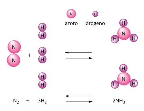 Reazione chimica in enciclopedia dei ragazzi treccani for Equilibrio sinonimi