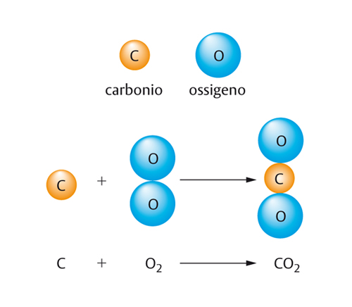 reazione chimica in
