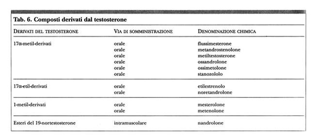 steroidi naturali in farmacia