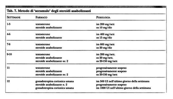 ciclo steroidi anabolici forum