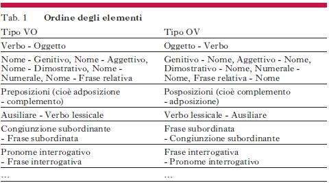Ordine Degli Elementi In Enciclopedia Dellitaliano