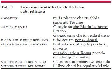 Subordinate Frasi In Enciclopedia Dell Italiano