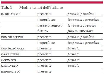 Coniugazione verbale in enciclopedia dell 39 italiano - Tavola dei verbi inglesi ...