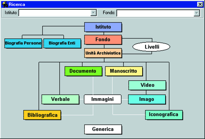 Beni culturali e ambientali in enciclopedia italiana for Struttura politica italiana