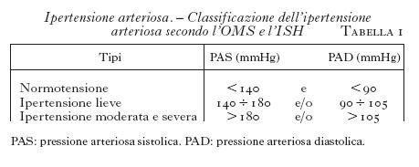Vermi diroton - Crisi ipertensiva in pazienti con malattia coronarica