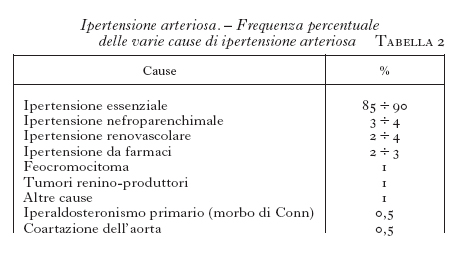 Ipertensione arteriosa in \