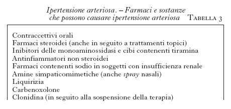 Точки акупрессуры при гипертонии - 80 ml prezzo valz