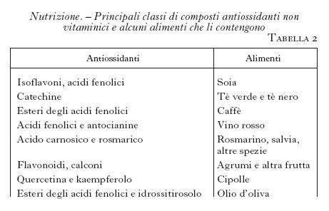 alimenti per acidi urici