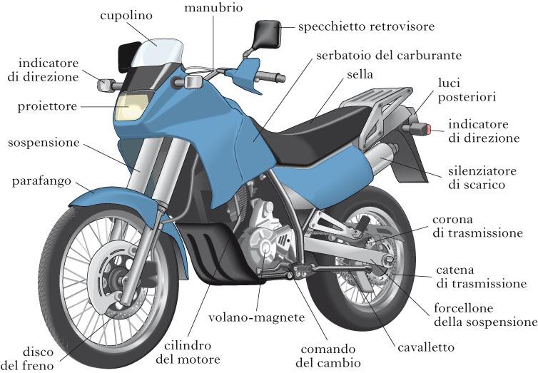 Motocicl tta nell 39 enciclopedia treccani for Una planimetria della cabina del telaio