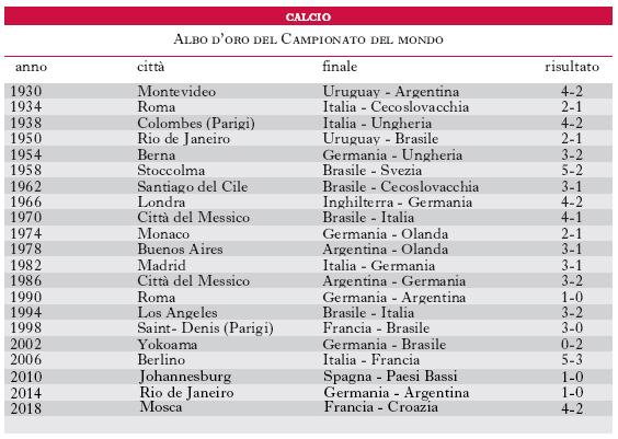 Calendario Rivoluzionario Francese Treccani.Calcio Nell Enciclopedia Treccani