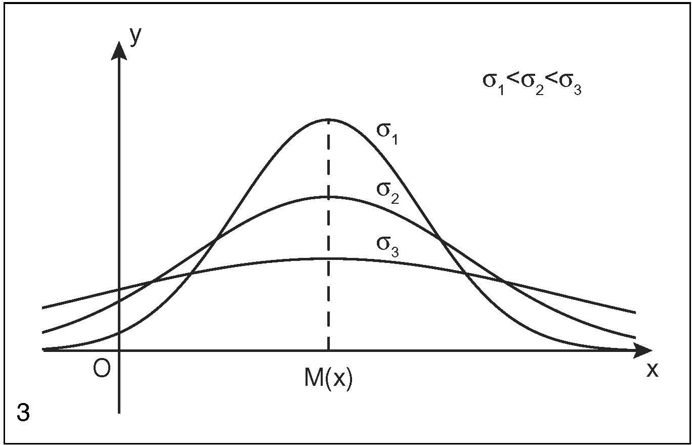 Curva normale in enciclopedia della matematica - Tavole di distribuzione normale ...