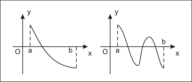 Teorema Dei Valori Intermedi.Zeri Di Una Funzione Teorema Di Esistenza Degli In