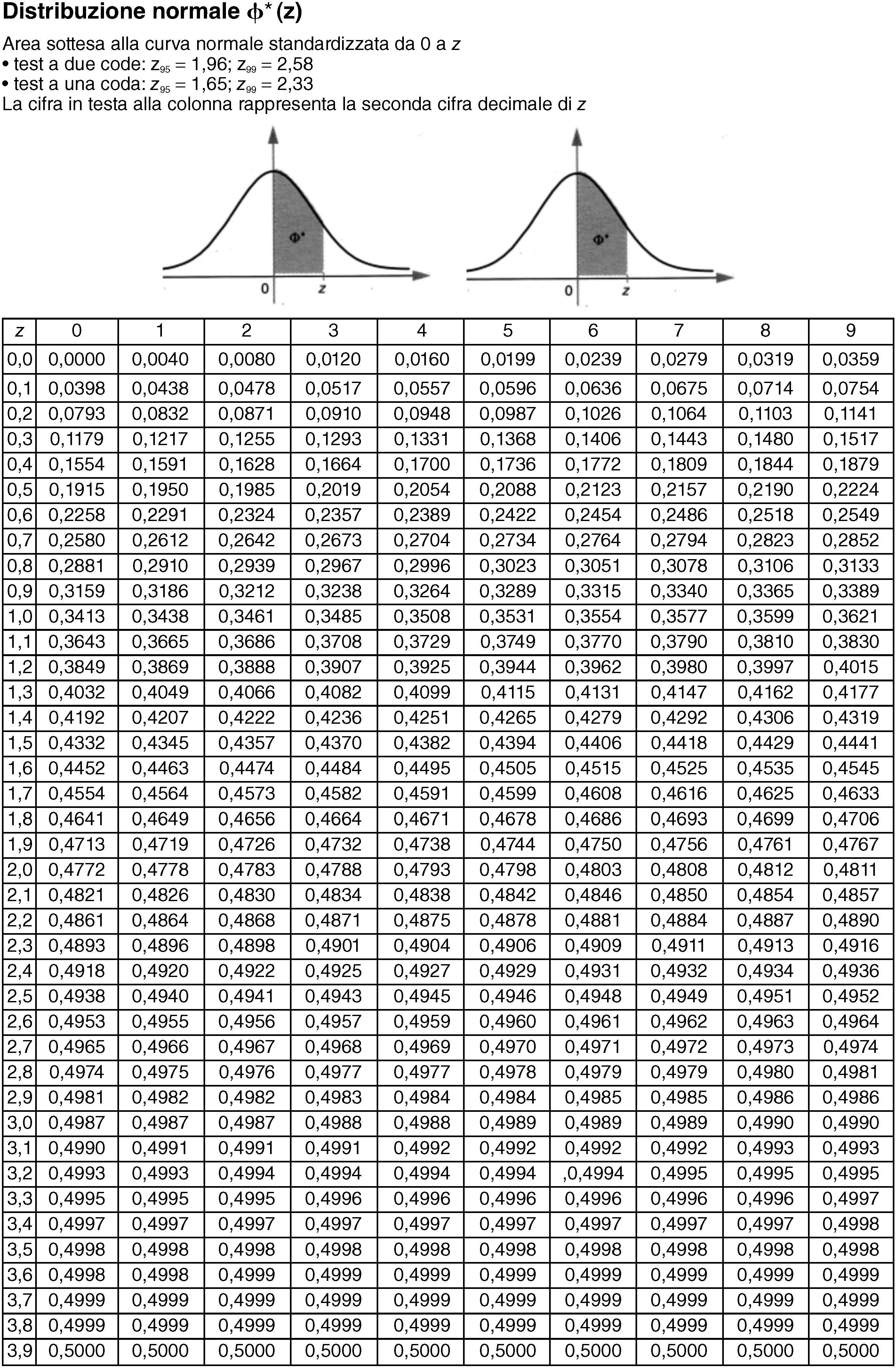 Variabile normale standardizzata in enciclopedia della matematica - Tavole di distribuzione normale ...