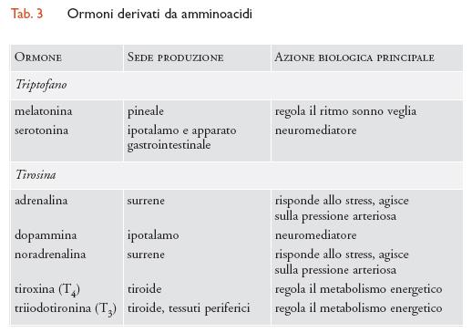 ormoni proteici