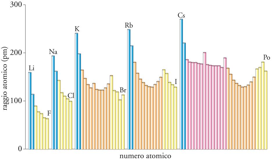 Elementi chimici origine e natura in enciclopedia della scienza e della tecnica - Quali sono i metalli nella tavola periodica ...