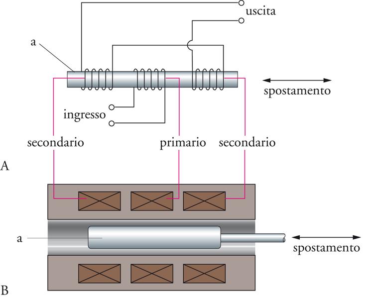 Sensore inerziale funzionamento