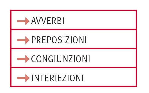 Analisi Grammaticale In La Grammatica Italiana