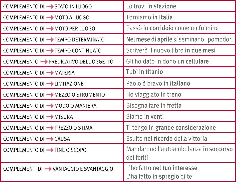 PREPOSIZIONI ITALIANE EBOOK