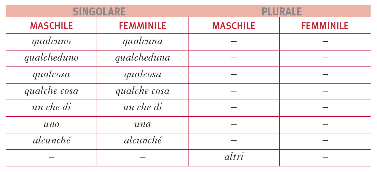 Indefiniti Pronomi In La Grammatica Italiana