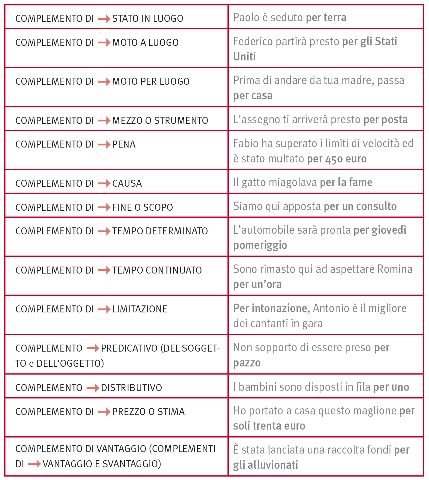 5 frasi con le congiunzioni