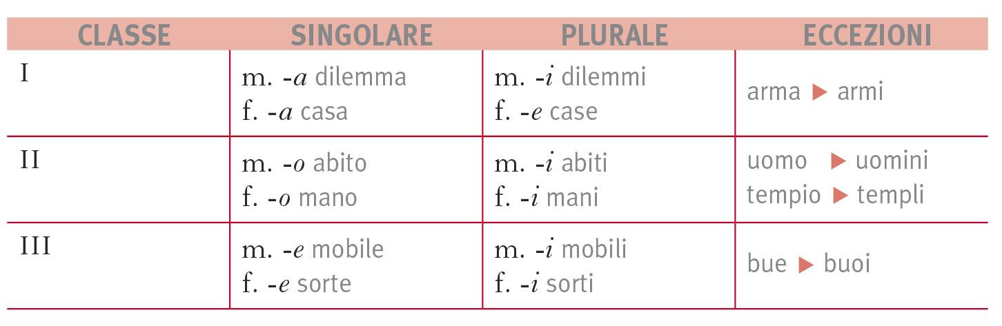 """spesso PLURALE DEI NOMI in """"La grammatica italiana"""" HG91"""