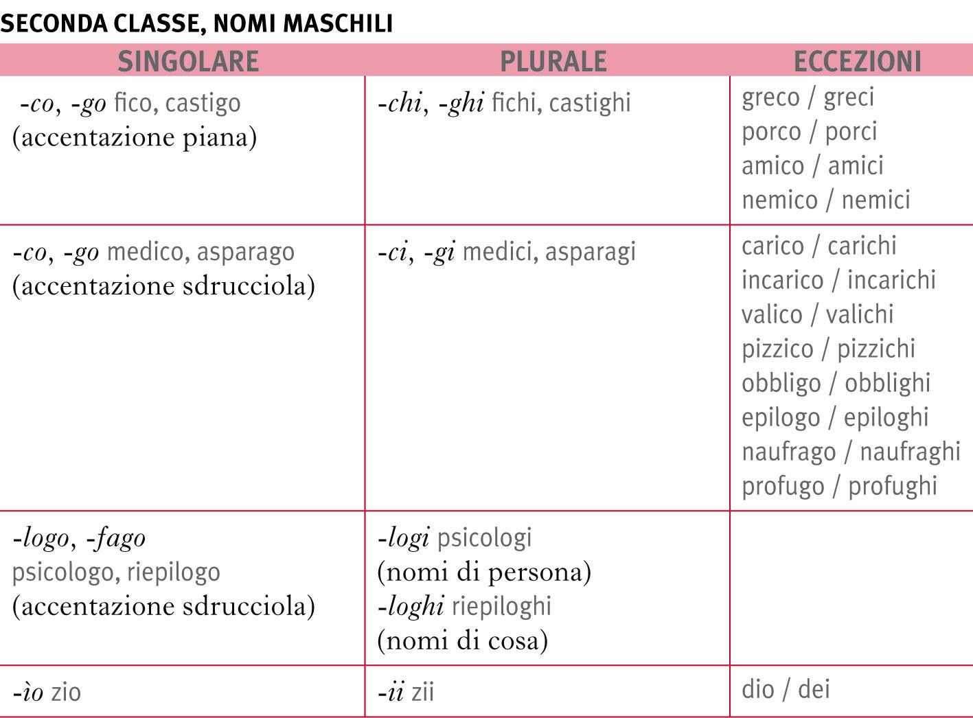 Plurale dei nomi in la grammatica italiana for Nomi dei gemelli diversi