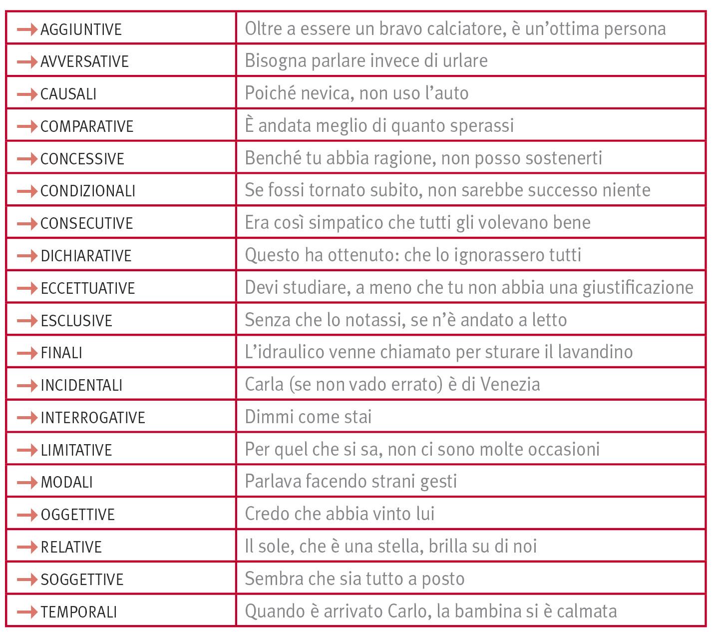 Subordinate Proposizioni In La Grammatica Italiana