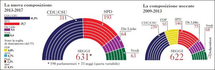 L 39 amara vittoria di angela in altro for Composizione del parlamento