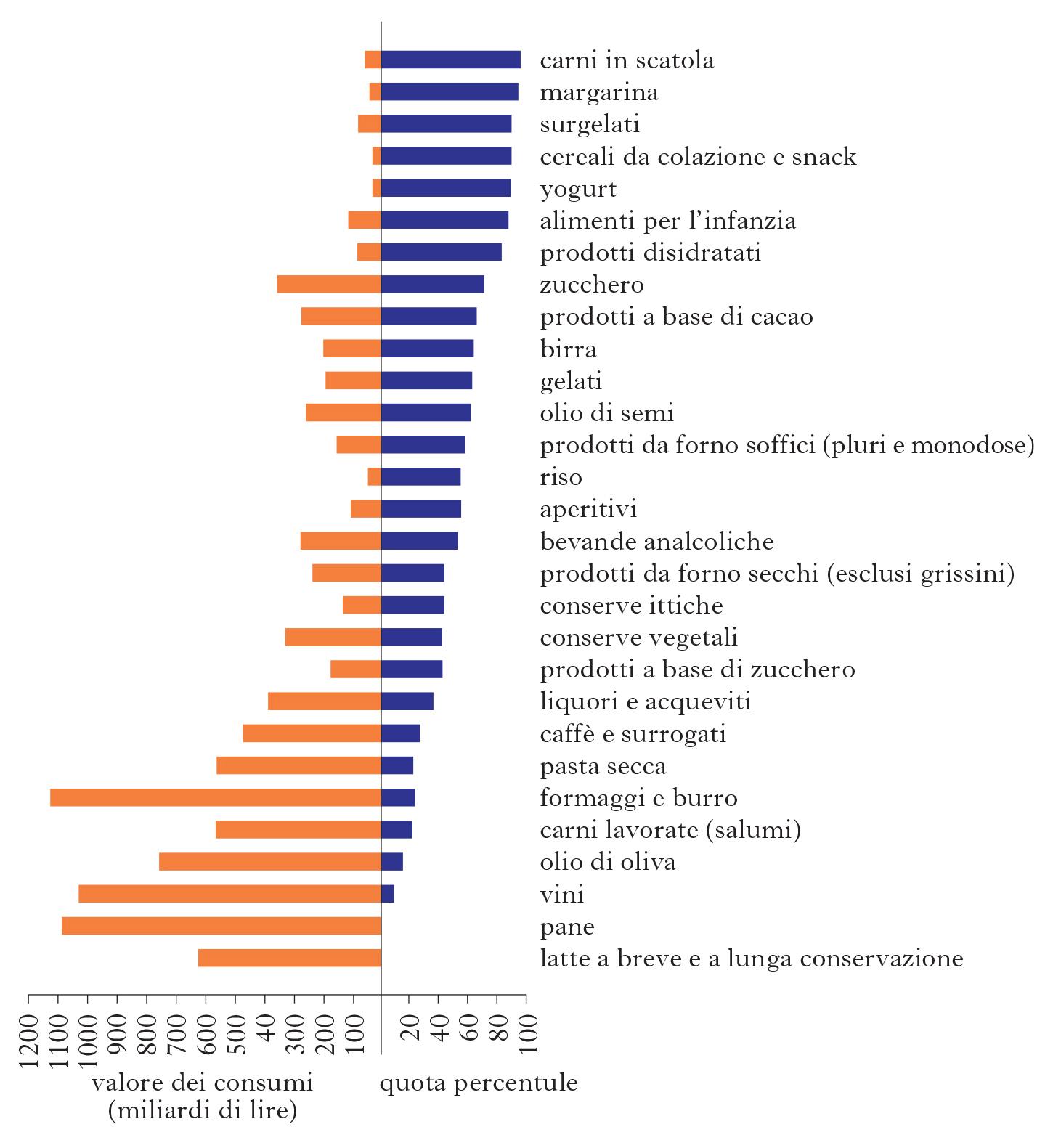 I Consumi Alimentari In Italia Uno Specchio Del