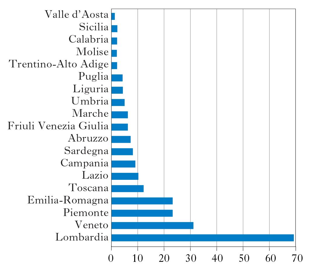 Consumi e distribuzione una storia in cifre in l 39 italia for Numero dei parlamentari in italia