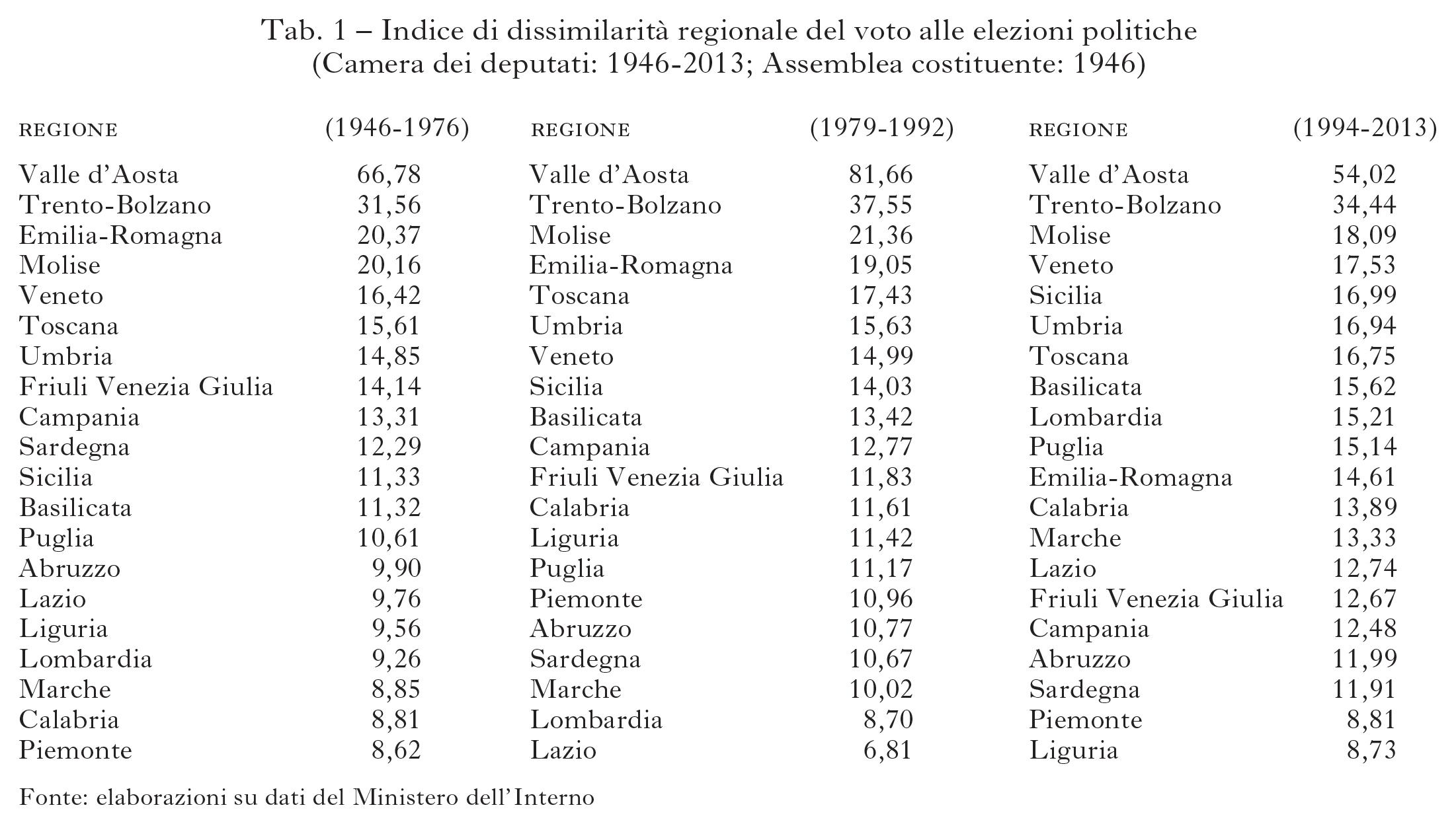 Fisionomia elettorale delle regioni italiane in l 39 italia for Elenco politici italiani