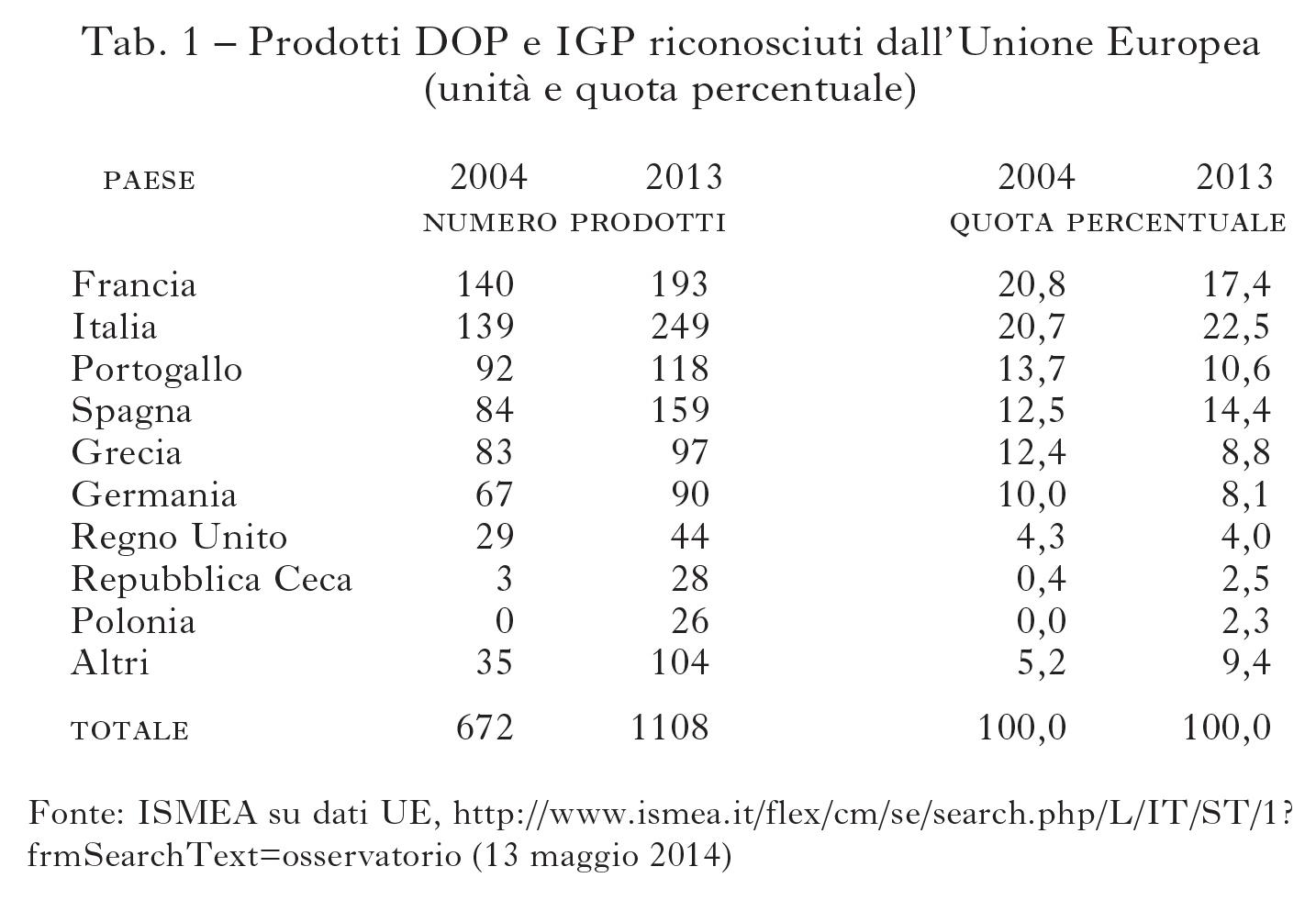 L 39 industria alimentare nel mercato globale tra tipicit for Prodotti tipici di roma
