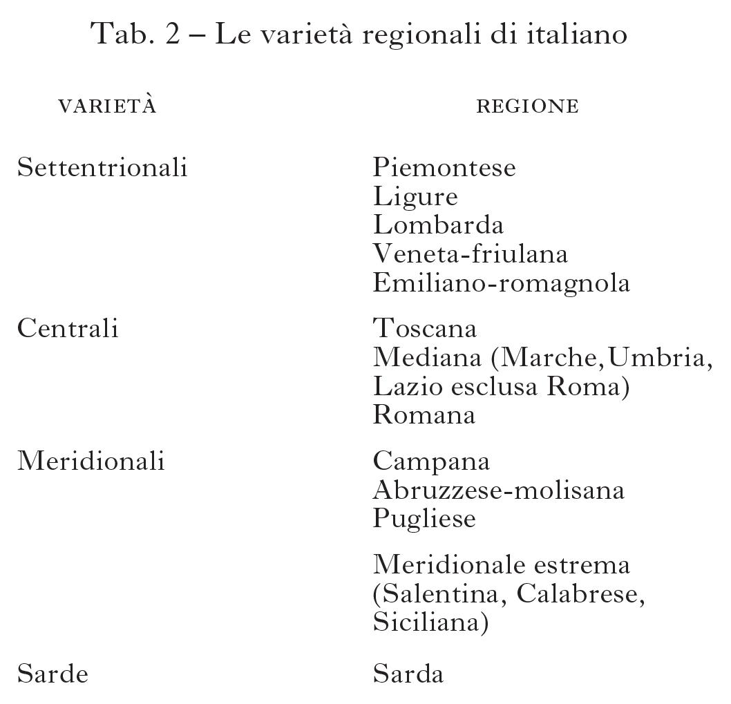 Litaliano Nelle Regioni In Litalia E Le Sue Regioni