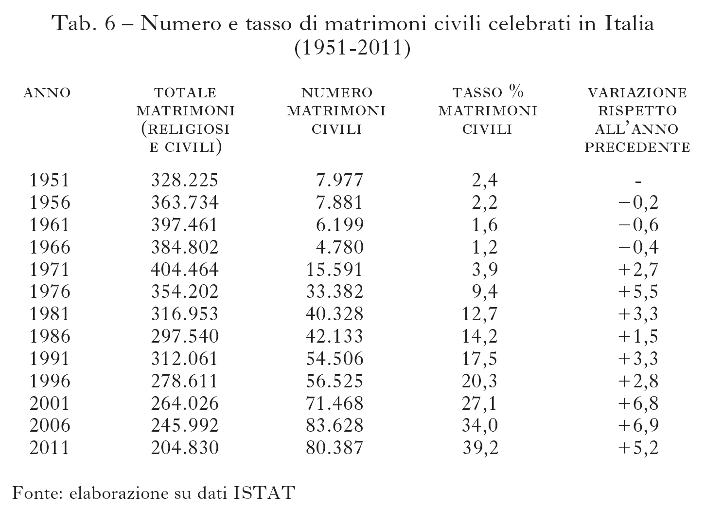 Geografia dei processi di secolarizzazione in l 39 italia e for Numero dei parlamentari in italia